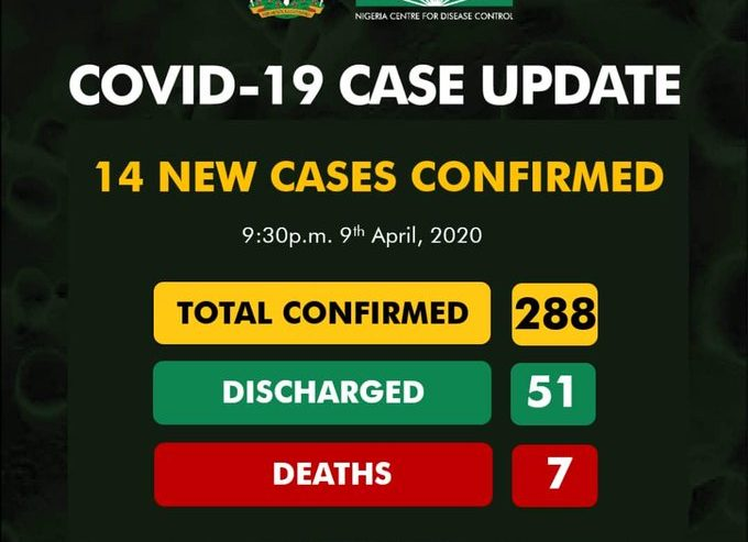 NCDC Confirms 14 new cases of COVID-19
